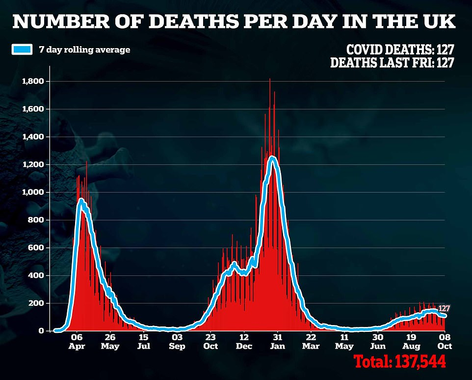 Deaths from Covid appear to have plateaued since rising since the end of June with 127 reported in latest data release
