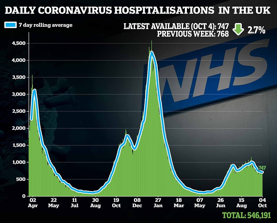 After a rise in September the number of hospitalisations due to Covid infection has begun to fall
